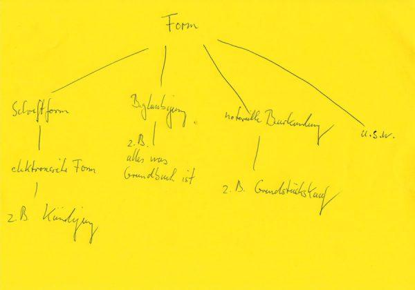 Welche Formvorschriften gibt es und warum?